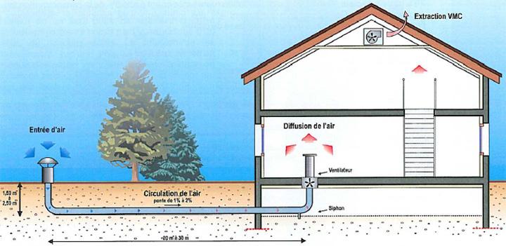 Schema chauffage geothermie - Principe de fonctionnement d un puit canadien ...